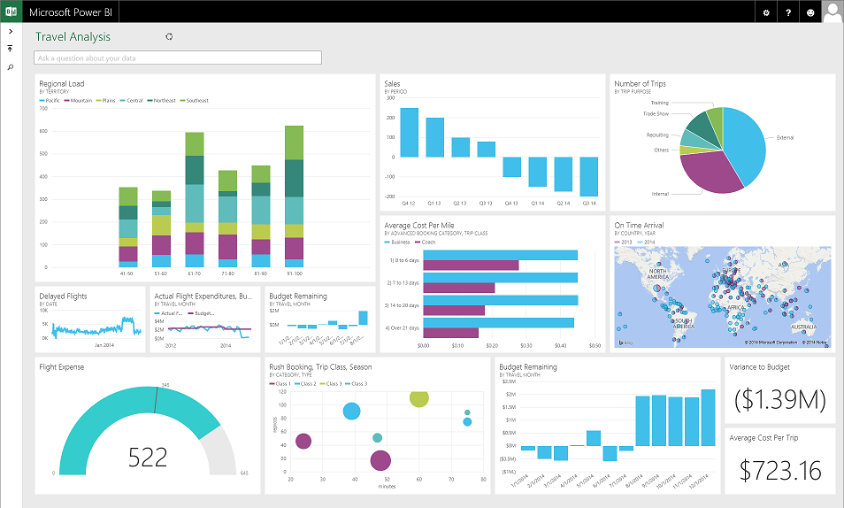 Power BI dashboard Dynamics NAV